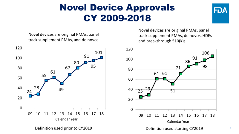 FDA Set Record on Approval of Novel Medical Devices in 2018
